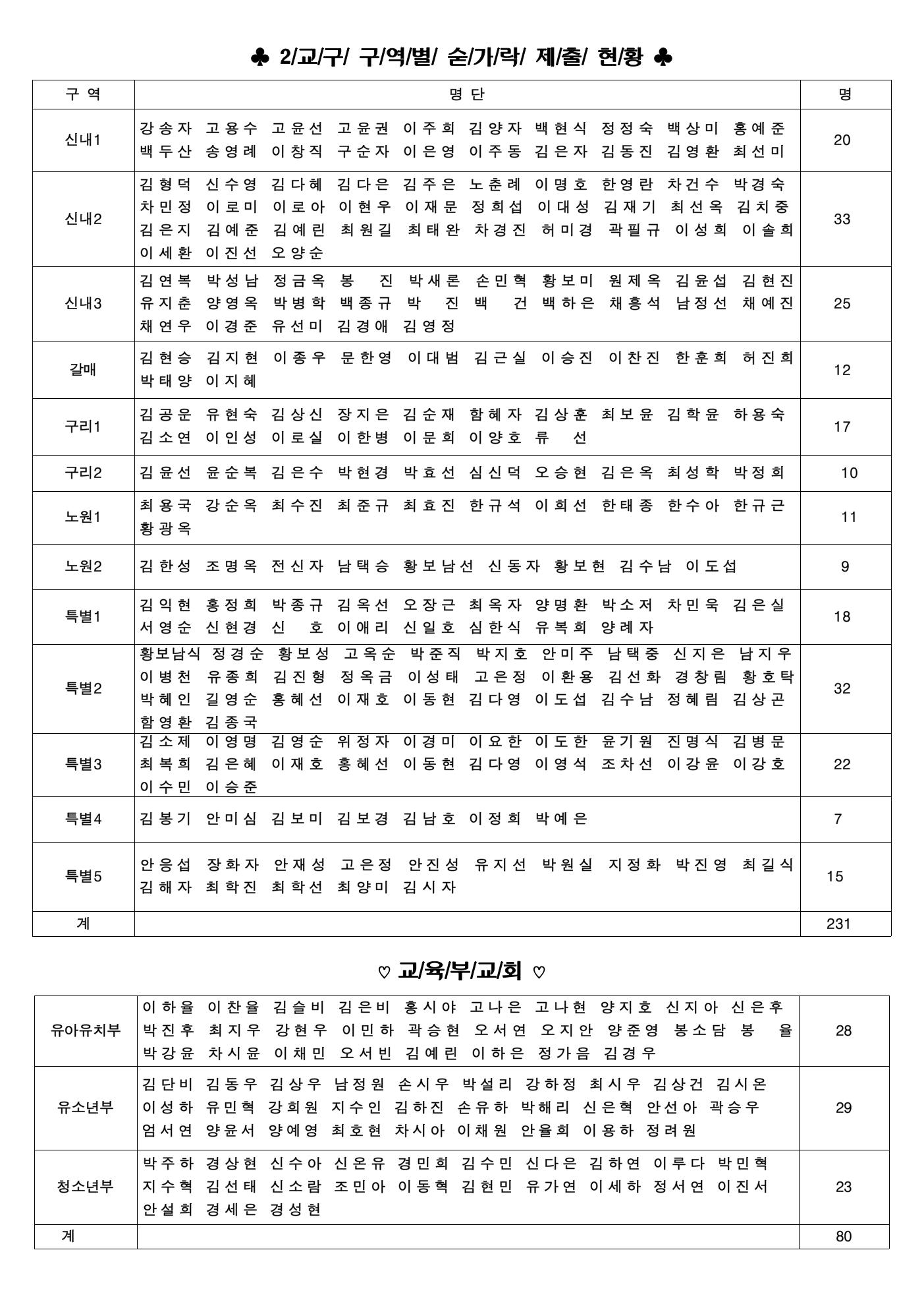 숟가락 수집현황-수정2002.png